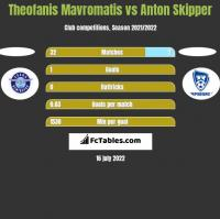 Theofanis Mavromatis vs Anton Skipper h2h player stats