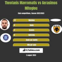 Theofanis Mavromatis vs Gerasimos Mitoglou h2h player stats