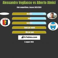 Alessandro Vogliacco vs Alberto Almici h2h player stats