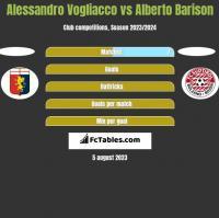 Alessandro Vogliacco vs Alberto Barison h2h player stats