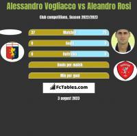 Alessandro Vogliacco vs Aleandro Rosi h2h player stats