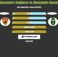 Alessandro Vogliacco vs Alessandro Bassoli h2h player stats