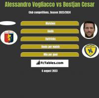 Alessandro Vogliacco vs Bostjan Cesar h2h player stats