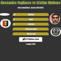 Alessandro Vogliacco vs Cristian Molinaro h2h player stats