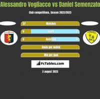 Alessandro Vogliacco vs Daniel Semenzato h2h player stats
