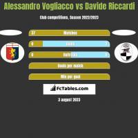 Alessandro Vogliacco vs Davide Riccardi h2h player stats