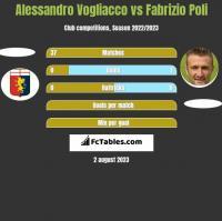 Alessandro Vogliacco vs Fabrizio Poli h2h player stats
