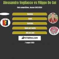 Alessandro Vogliacco vs Filippo De Col h2h player stats