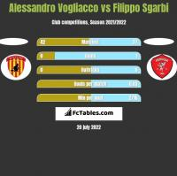 Alessandro Vogliacco vs Filippo Sgarbi h2h player stats