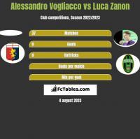 Alessandro Vogliacco vs Luca Zanon h2h player stats