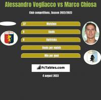 Alessandro Vogliacco vs Marco Chiosa h2h player stats