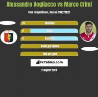 Alessandro Vogliacco vs Marco Crimi h2h player stats