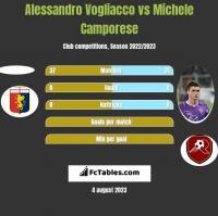 Alessandro Vogliacco vs Michele Camporese h2h player stats