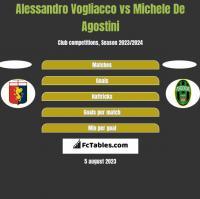 Alessandro Vogliacco vs Michele De Agostini h2h player stats