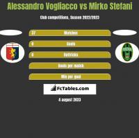 Alessandro Vogliacco vs Mirko Stefani h2h player stats