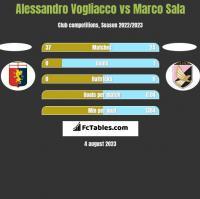Alessandro Vogliacco vs Marco Sala h2h player stats