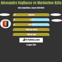 Alessandro Vogliacco vs Mardochee Nzita h2h player stats