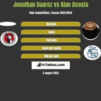Jonathan Suarez vs Alan Acosta h2h player stats
