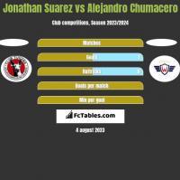 Jonathan Suarez vs Alejandro Chumacero h2h player stats