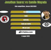 Jonathan Suarez vs Camilo Mayada h2h player stats