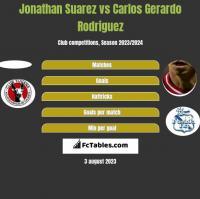Jonathan Suarez vs Carlos Gerardo Rodriguez h2h player stats
