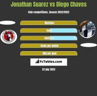 Jonathan Suarez vs Diego Chaves h2h player stats
