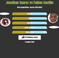 Jonathan Suarez vs Fabian Castillo h2h player stats