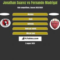 Jonathan Suarez vs Fernando Madrigal h2h player stats