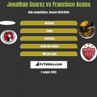 Jonathan Suarez vs Francisco Acuna h2h player stats
