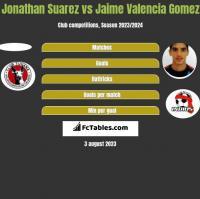 Jonathan Suarez vs Jaime Valencia Gomez h2h player stats