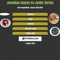 Jonathan Suarez vs Javier Cortes h2h player stats