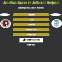 Jonathan Suarez vs Jefferson Orejuela h2h player stats