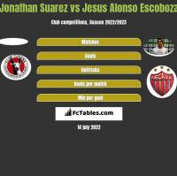 Jonathan Suarez vs Jesus Alonso Escoboza h2h player stats