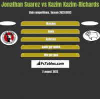 Jonathan Suarez vs Kazim Kazim-Richards h2h player stats