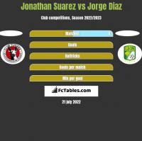 Jonathan Suarez vs Jorge Diaz h2h player stats