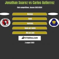 Jonathan Suarez vs Carlos Gutierrez h2h player stats