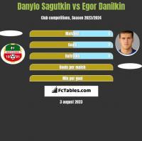 Danylo Sagutkin vs Egor Danilkin h2h player stats