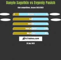 Danylo Sagutkin vs Evgeniy Pasich h2h player stats