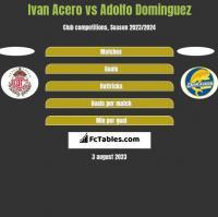 Ivan Acero vs Adolfo Dominguez h2h player stats