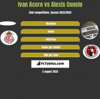 Ivan Acero vs Alexis Conelo h2h player stats