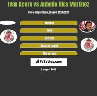 Ivan Acero vs Antonio Rios Martinez h2h player stats