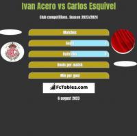 Ivan Acero vs Carlos Esquivel h2h player stats