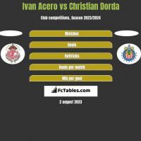 Ivan Acero vs Christian Dorda h2h player stats