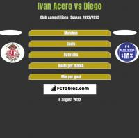 Ivan Acero vs Diego h2h player stats