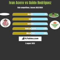 Ivan Acero vs Guido Rodriguez h2h player stats