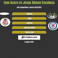 Ivan Acero vs Jesus Alonso Escoboza h2h player stats