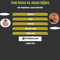 Ivan Acero vs Jesus Isijara h2h player stats
