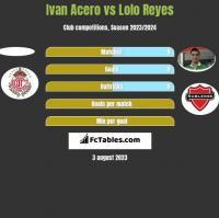 Ivan Acero vs Lolo Reyes h2h player stats