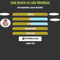 Ivan Acero vs Luis Mendoza h2h player stats