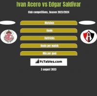 Ivan Acero vs Edgar Saldivar h2h player stats